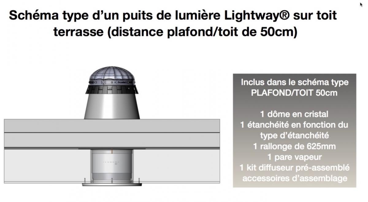 tarif puits de lumi re gamme cristal puits de lumi re lightway et conduit de lumi re. Black Bedroom Furniture Sets. Home Design Ideas